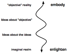 Embody & Enlighten