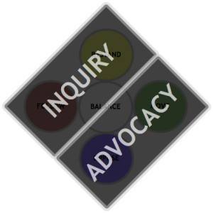 Figure 21. New relationship of Inquiry / Advocacy