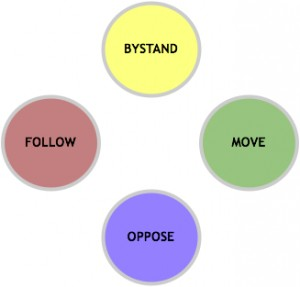 Figure 19. Kantor's four player system